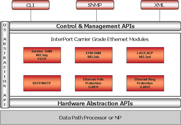 InterPort Modules